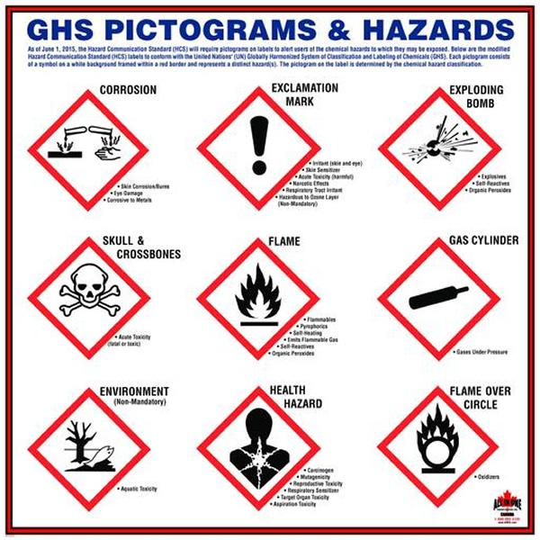 GHS Pictograms & Hazards